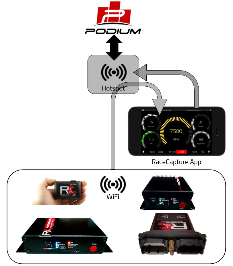 RaceCapture App telemetry with WiFi.jpg