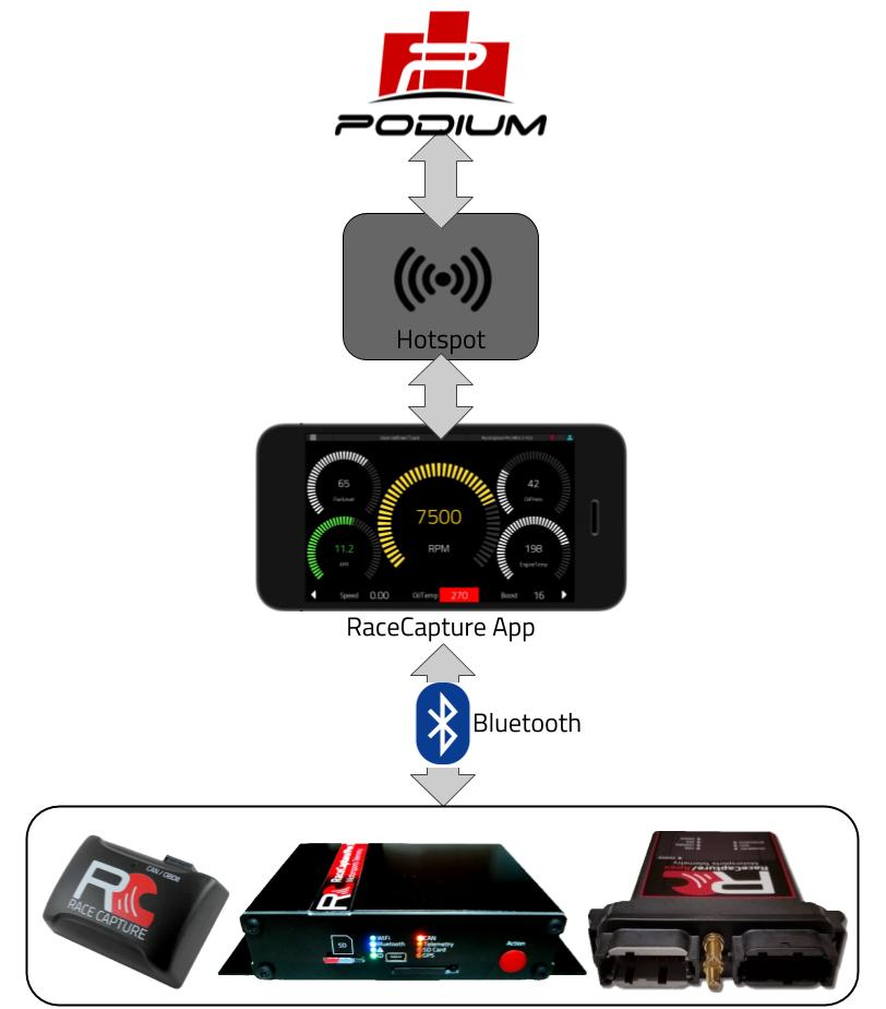 RaceCapture real time telemetry - Autosport Labs