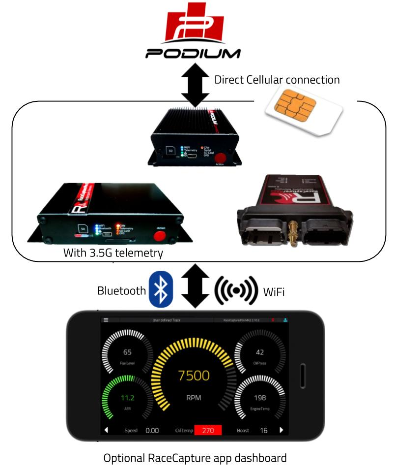 RaceCapture-PodiumConnect cellular telemetry.jpg